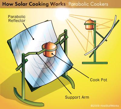 Come funziona la cucina solare fabio rossetto - Specchi riflettenti luce solare ...